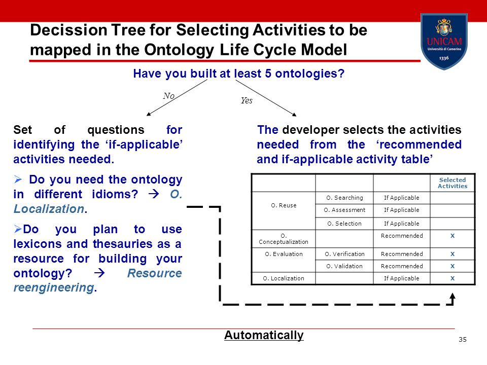 Decission Tree for Selecting Activities to be mapped in the Ontology Life Cycle Model