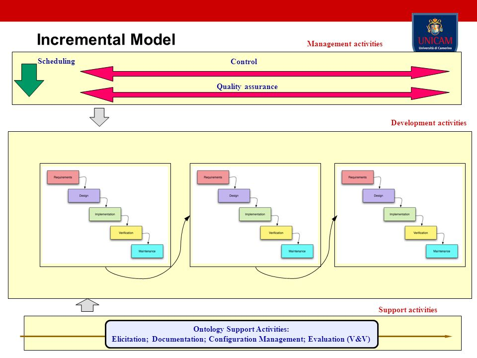 Incremental Model Management activities Scheduling Control