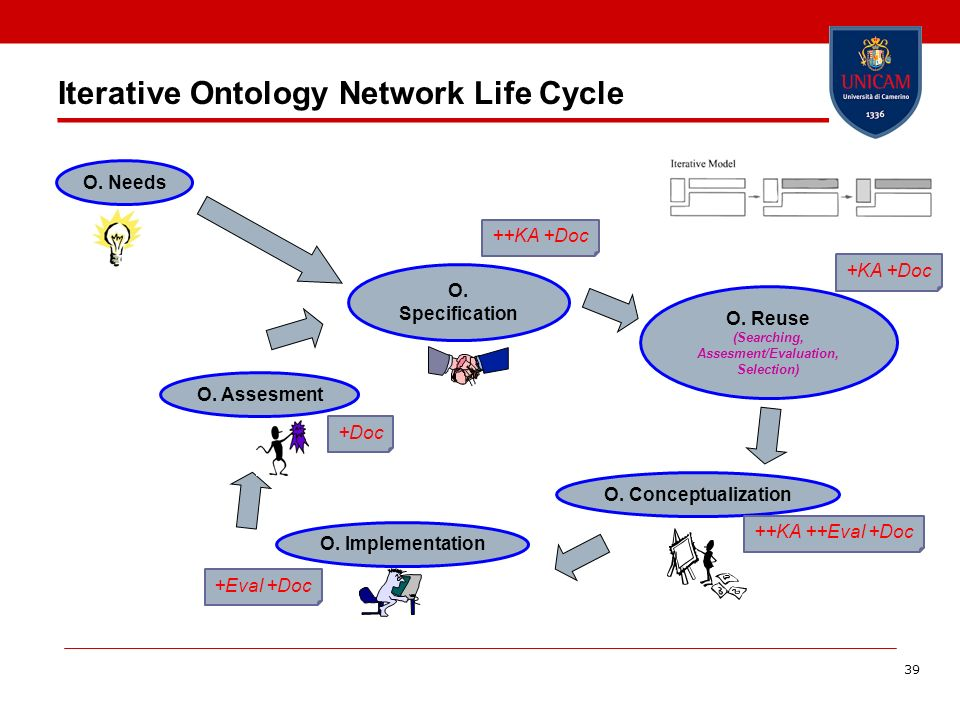Iterative Ontology Network Life Cycle