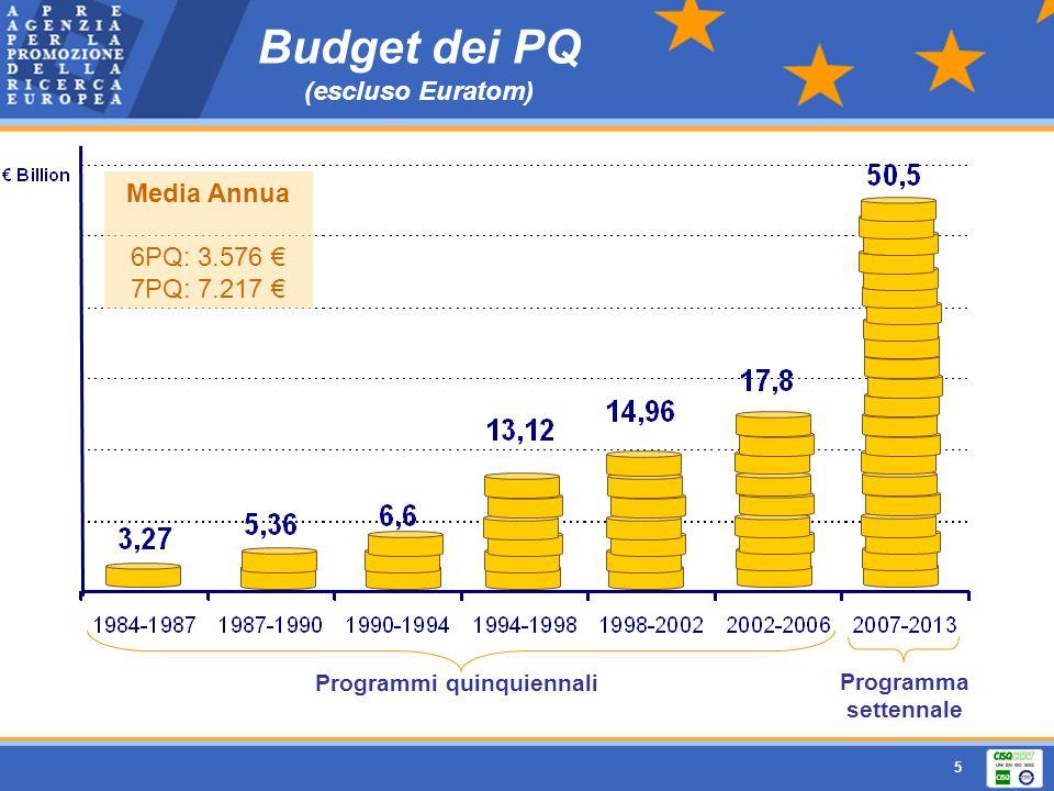 Budget dei PQ (escluso Euratom)