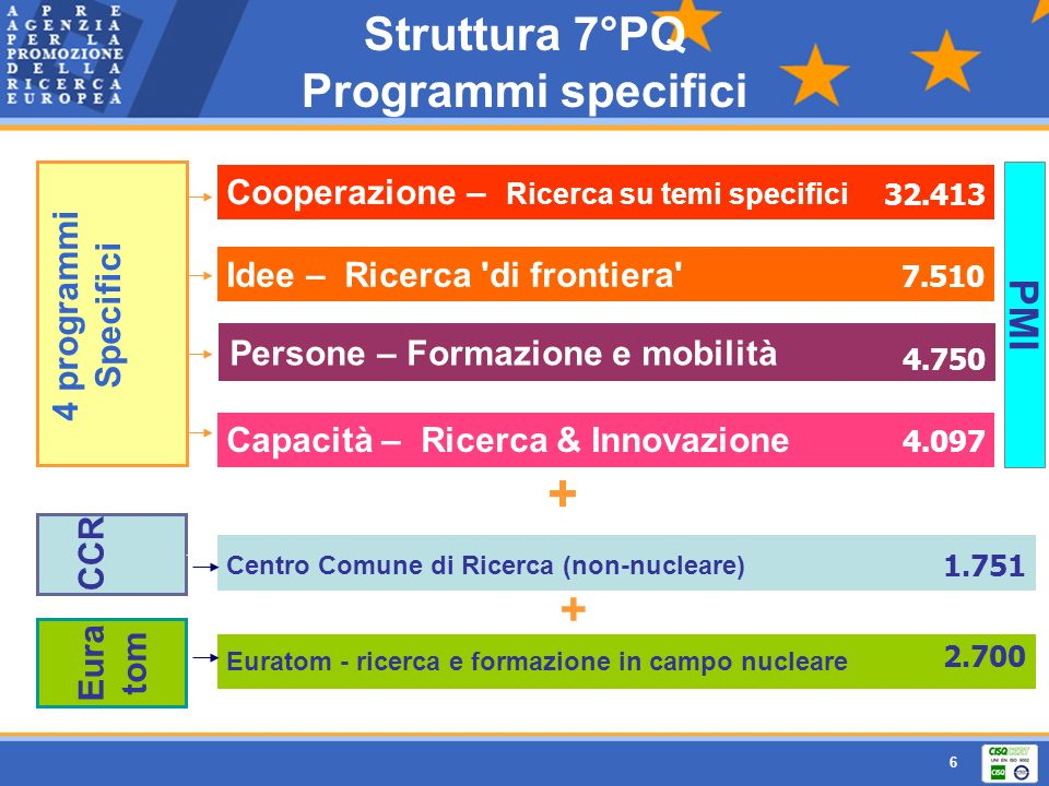 Struttura 7°PQ Programmi specifici