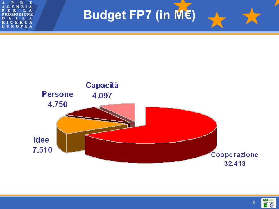 Budget FP7 (in M€)
