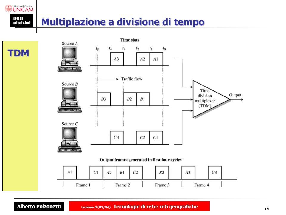 Multiplazione a divisione di tempo