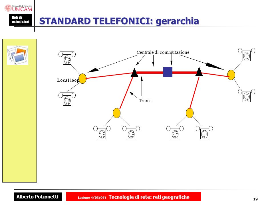 STANDARD TELEFONICI: gerarchia