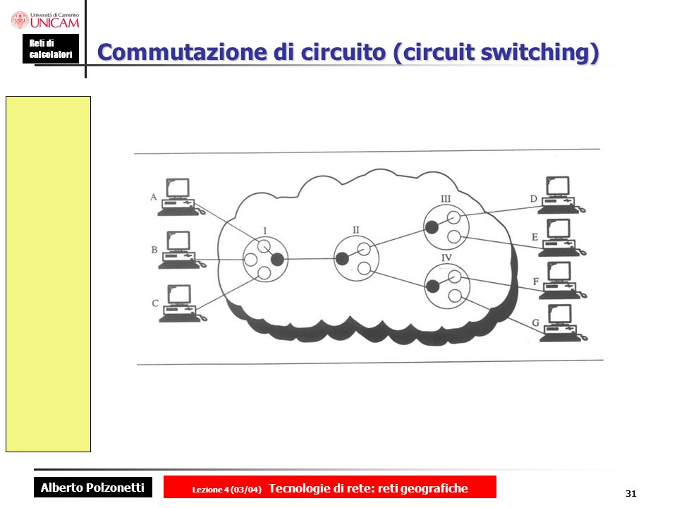 Commutazione di circuito (circuit switching)