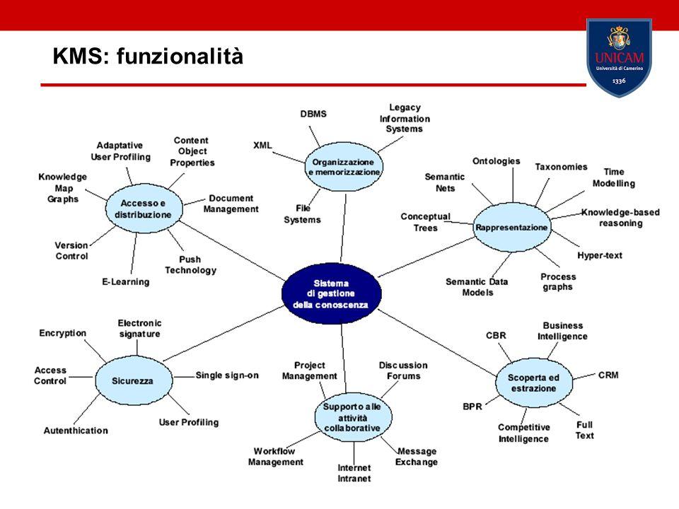KMS: funzionalità Barbara Re
