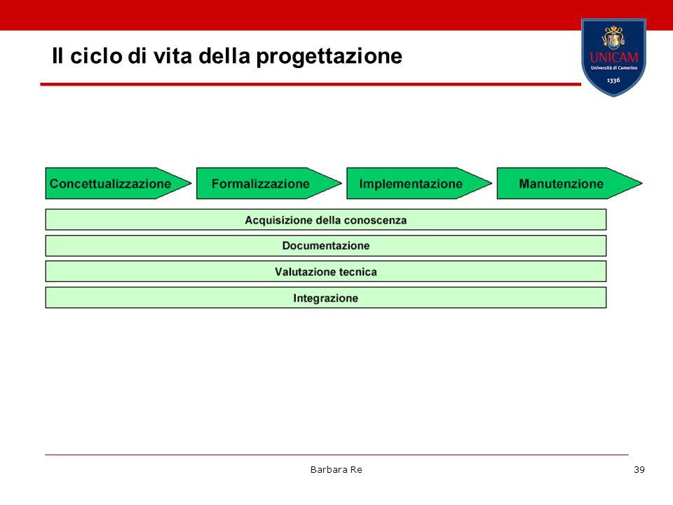 Il ciclo di vita della progettazione