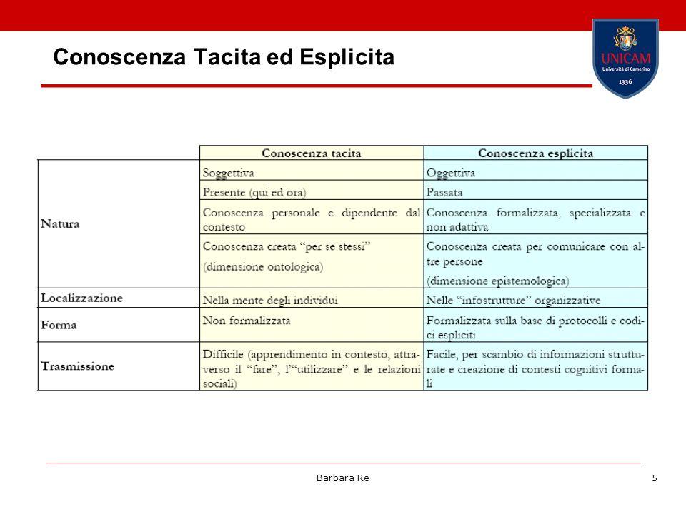 Conoscenza Tacita ed Esplicita