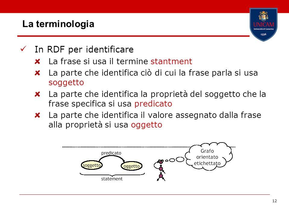 La terminologia In RDF per identificare