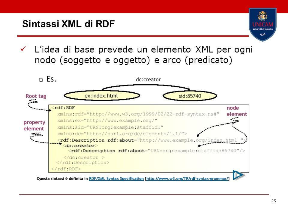 Sintassi XML di RDF L'idea di base prevede un elemento XML per ogni nodo (soggetto e oggetto) e arco (predicato)
