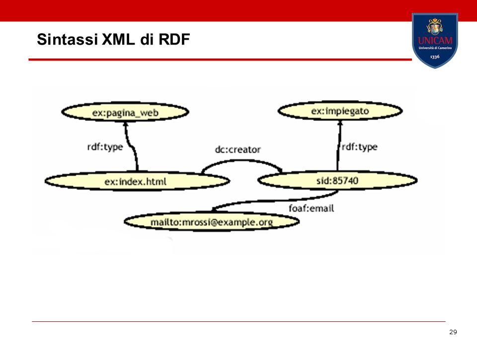 Sintassi XML di RDF <rdf:Description rdf:about= ex:index.html >