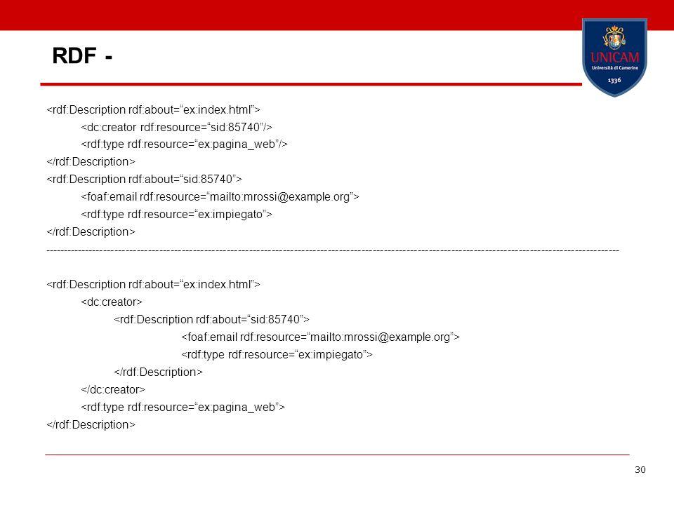 RDF - <rdf:Description rdf:about= ex:index.html >