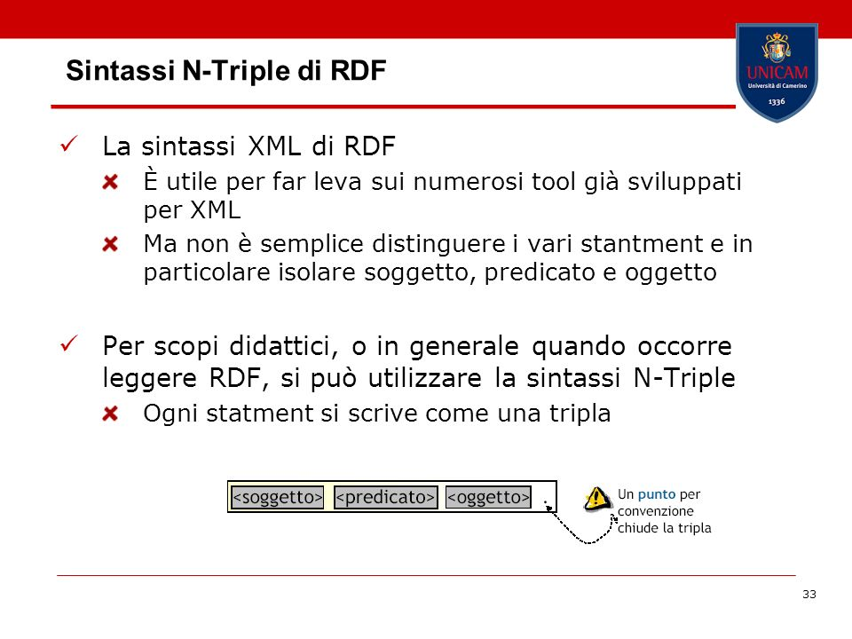 Sintassi N-Triple di RDF