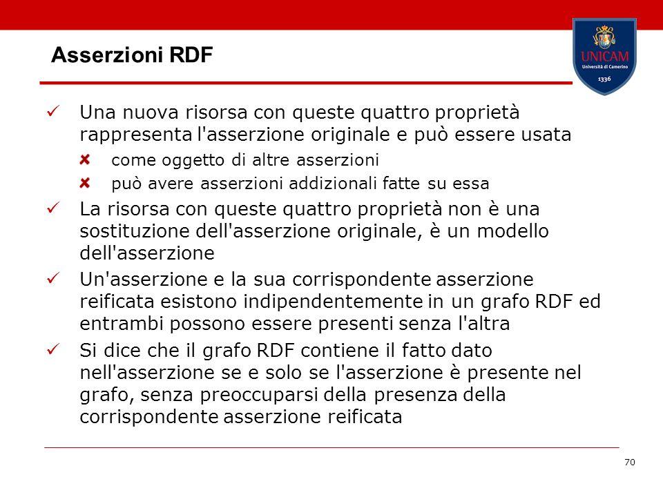 Asserzioni RDF Una nuova risorsa con queste quattro proprietà rappresenta l asserzione originale e può essere usata.