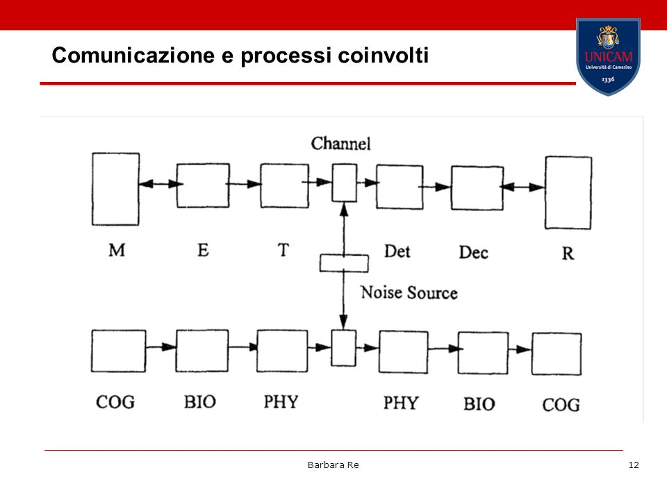 Comunicazione e processi coinvolti