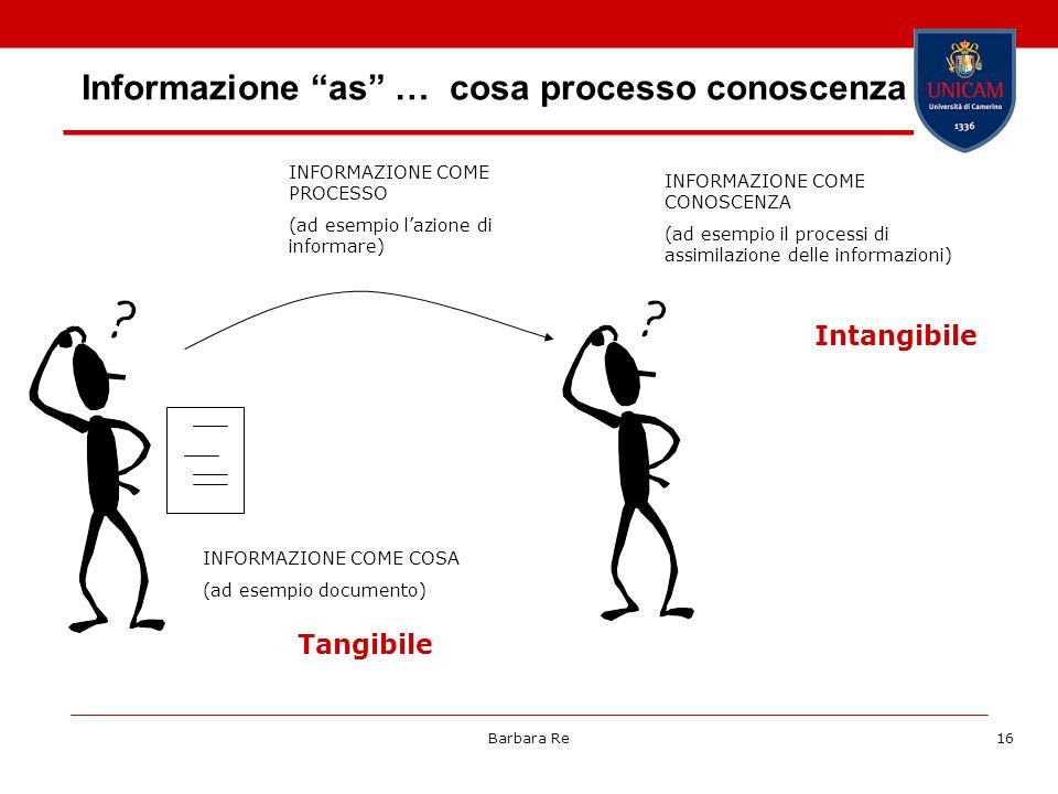 Informazione as … cosa processo conoscenza