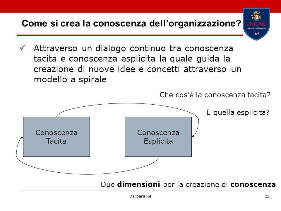 Come si crea la conoscenza dell'organizzazione