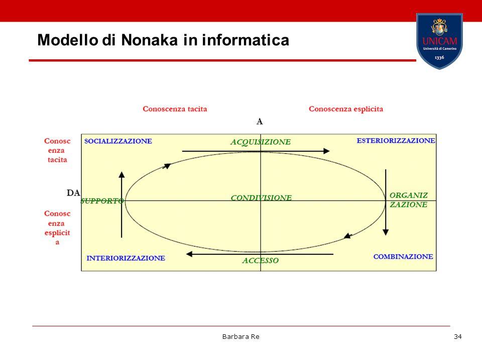 Modello di Nonaka in informatica