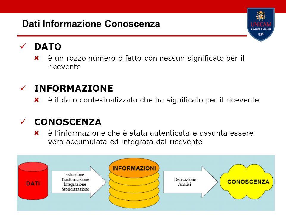 Dati Informazione Conoscenza