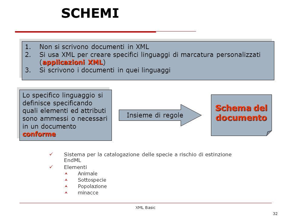 SCHEMI Schema del documento Non si scrivono documenti in XML