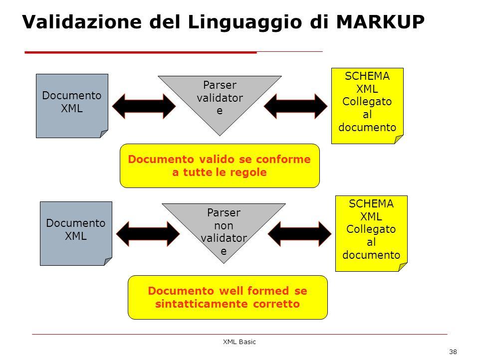 Validazione del Linguaggio di MARKUP