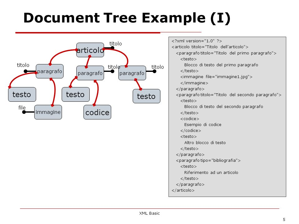 Document Tree Example (I)