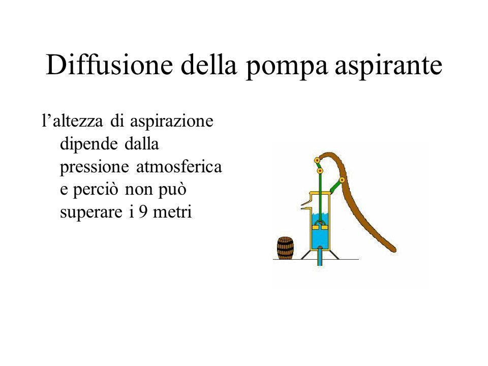 Diffusione della pompa aspirante