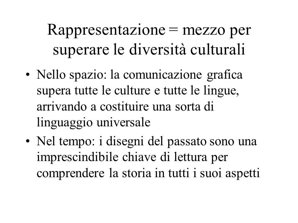 Rappresentazione = mezzo per superare le diversità culturali