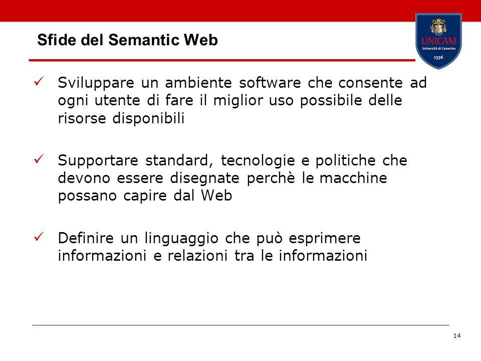 Sfide del Semantic Web Sviluppare un ambiente software che consente ad ogni utente di fare il miglior uso possibile delle risorse disponibili.