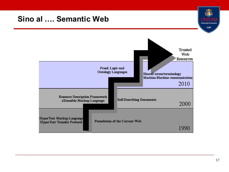 Sino al …. Semantic Web