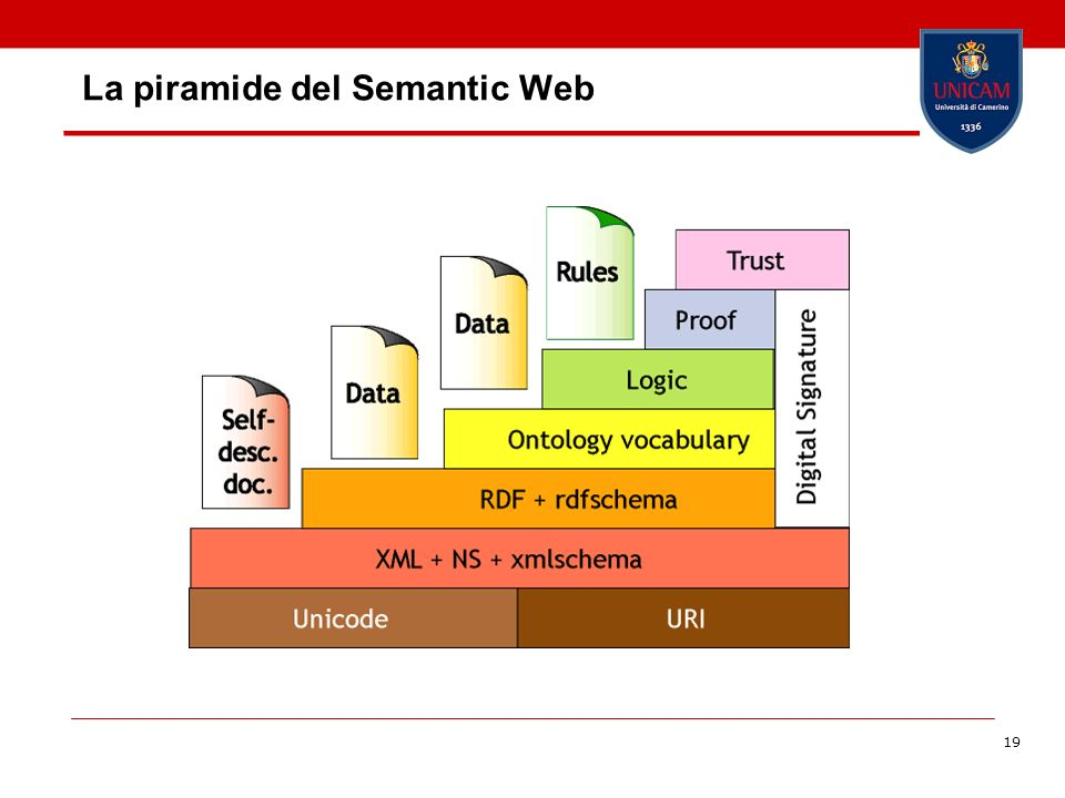 La piramide del Semantic Web