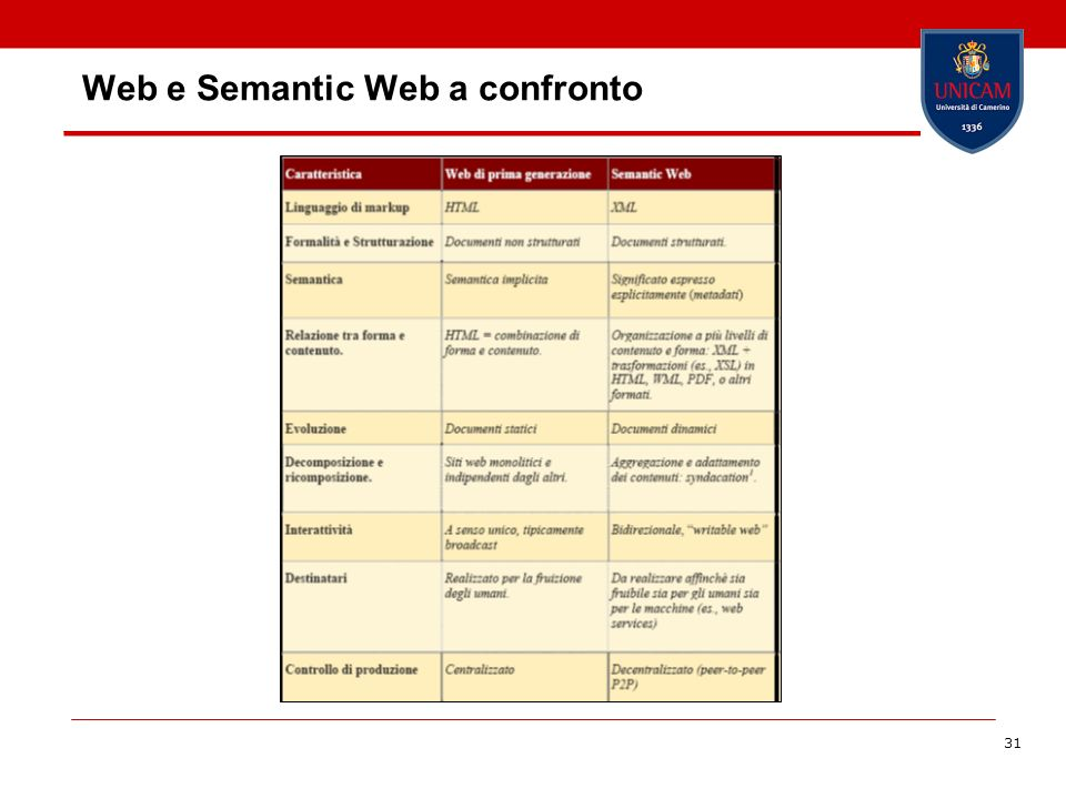 Web e Semantic Web a confronto