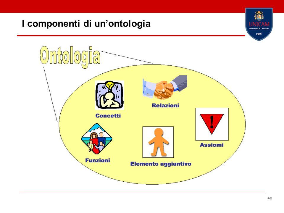 I componenti di un'ontologia