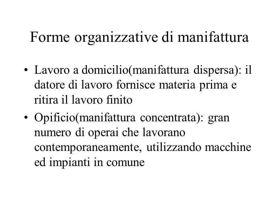 Forme organizzative di manifattura