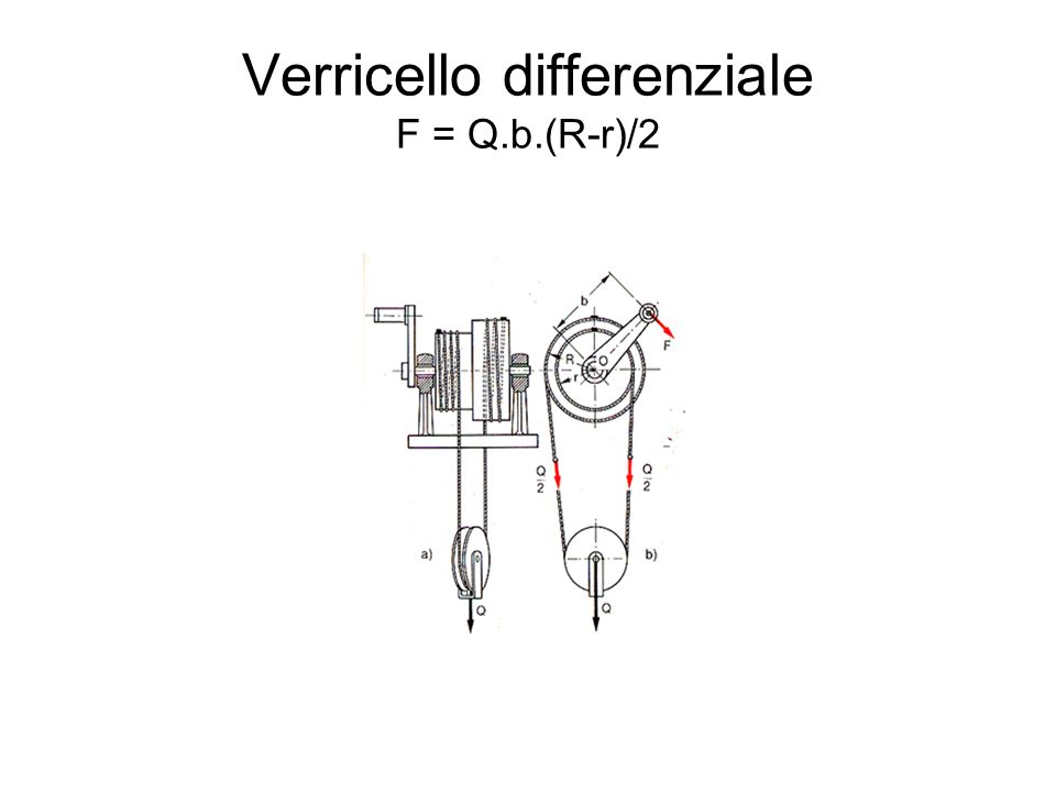 Verricello differenziale F = Q.b.(R-r)/2