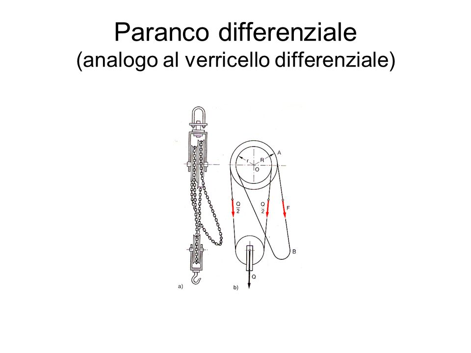Paranco differenziale (analogo al verricello differenziale)