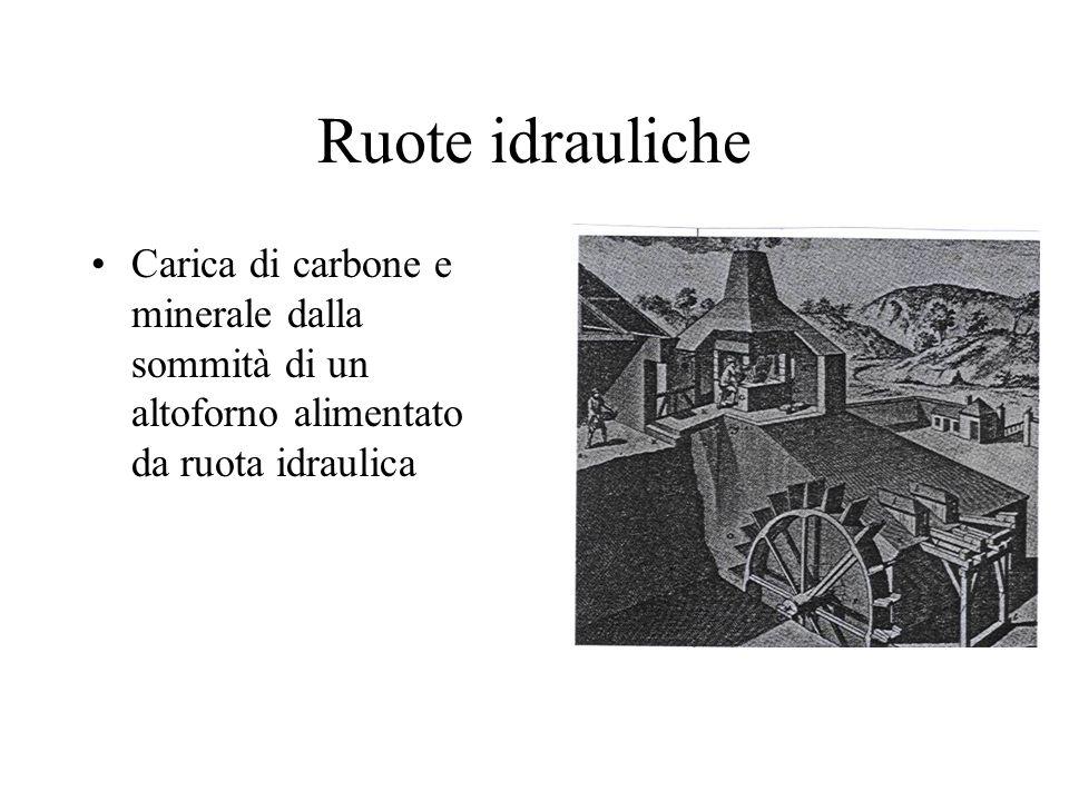 Ruote idrauliche Carica di carbone e minerale dalla sommità di un altoforno alimentato da ruota idraulica.
