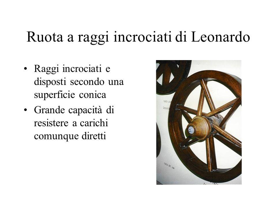 Ruota a raggi incrociati di Leonardo