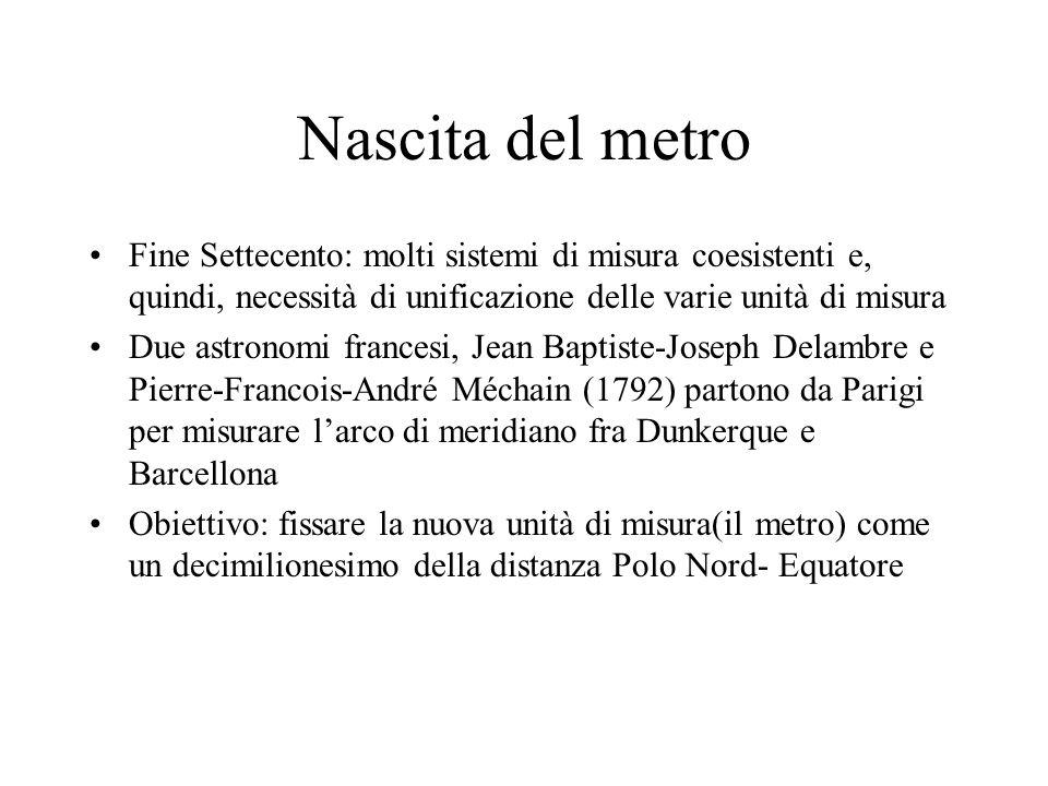 Nascita del metro Fine Settecento: molti sistemi di misura coesistenti e, quindi, necessità di unificazione delle varie unità di misura.