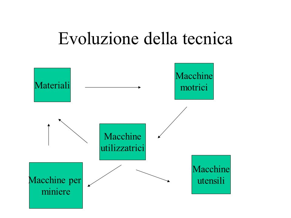 Evoluzione della tecnica