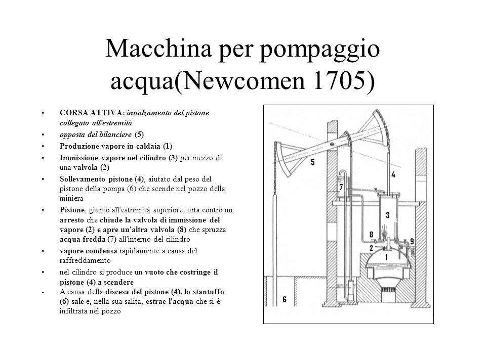 Macchina per pompaggio acqua(Newcomen 1705)