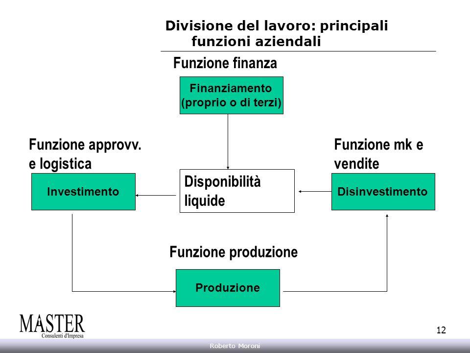 Divisione del lavoro: principali funzioni aziendali