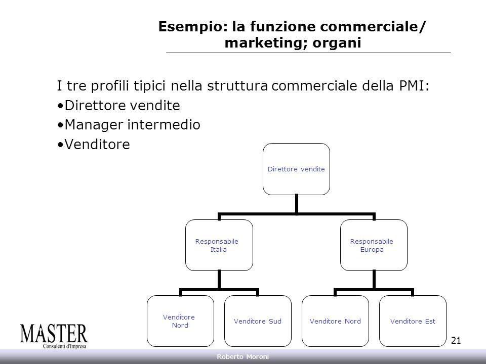 Esempio: la funzione commerciale/ marketing; organi