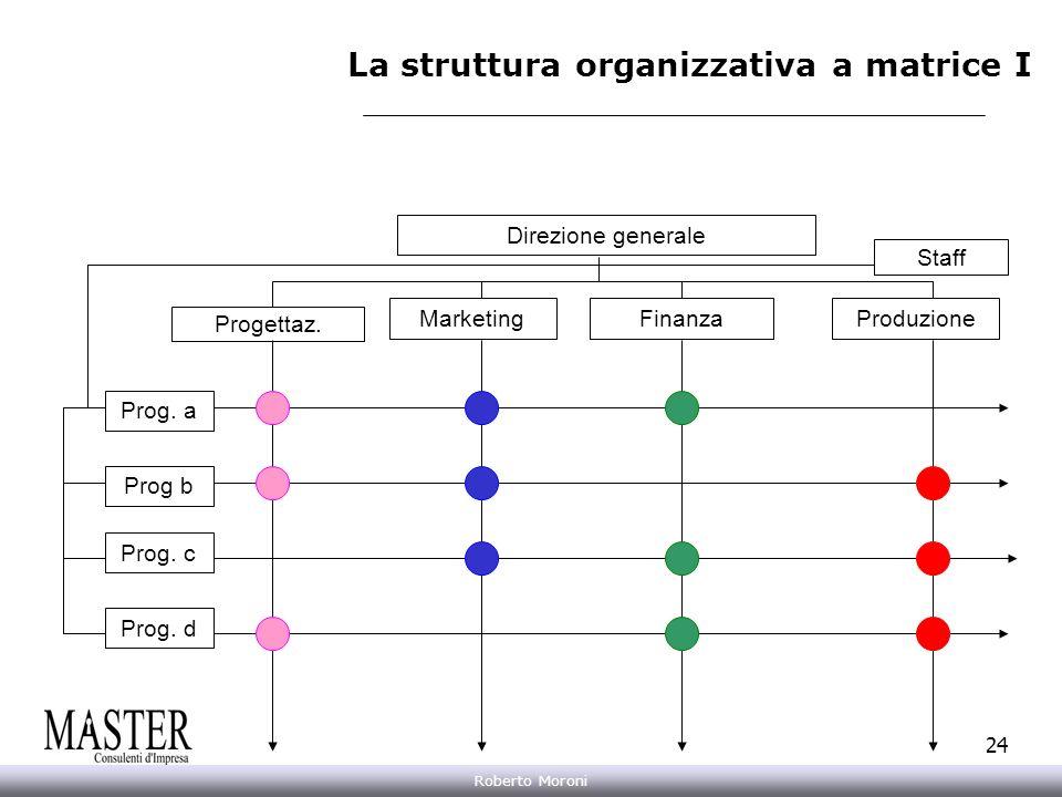La struttura organizzativa a matrice I