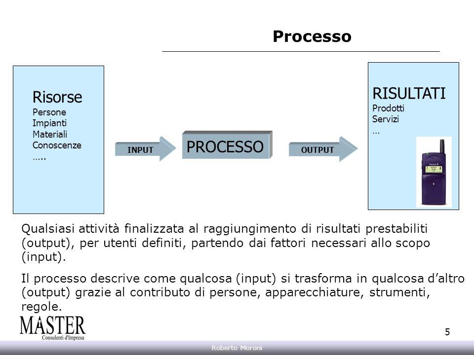 Processo RISULTATI Risorse PROCESSO