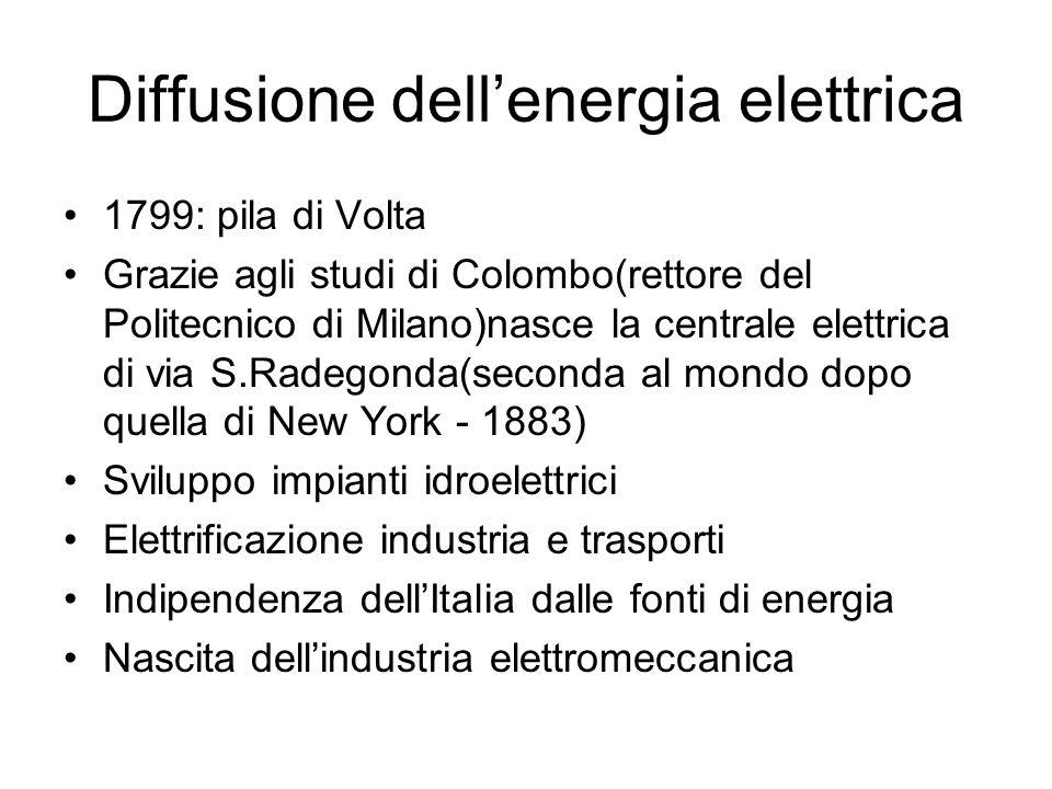 Diffusione dell'energia elettrica