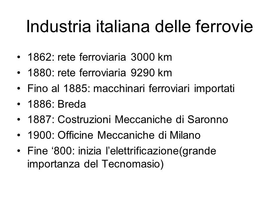 Industria italiana delle ferrovie