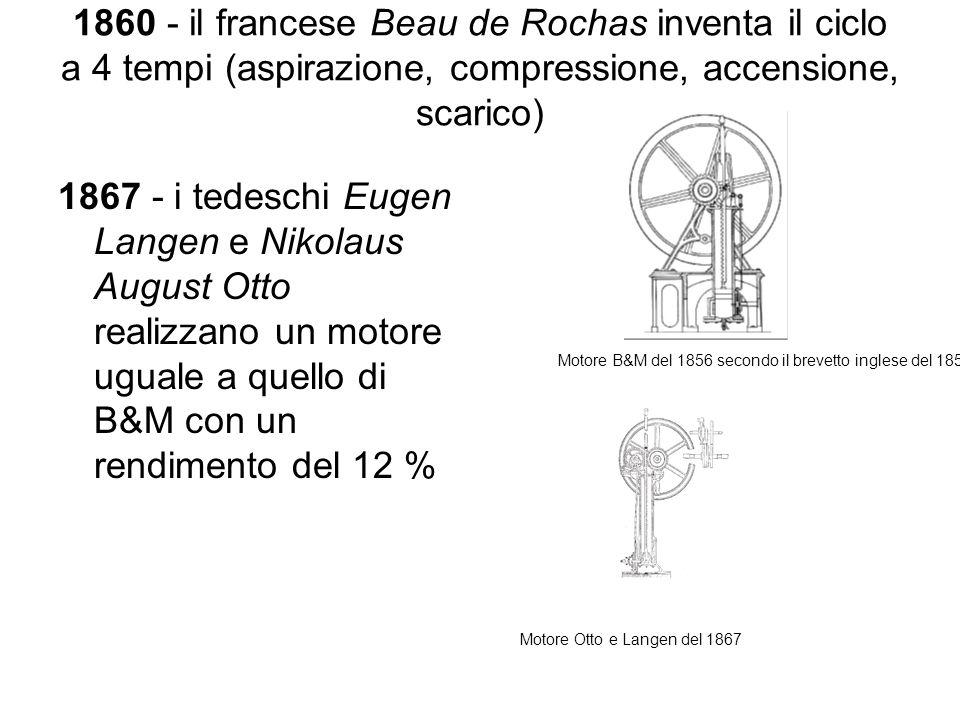 1860 - il francese Beau de Rochas inventa il ciclo a 4 tempi (aspirazione, compressione, accensione, scarico)