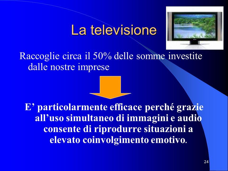 La televisione Raccoglie circa il 50% delle somme investite dalle nostre imprese.