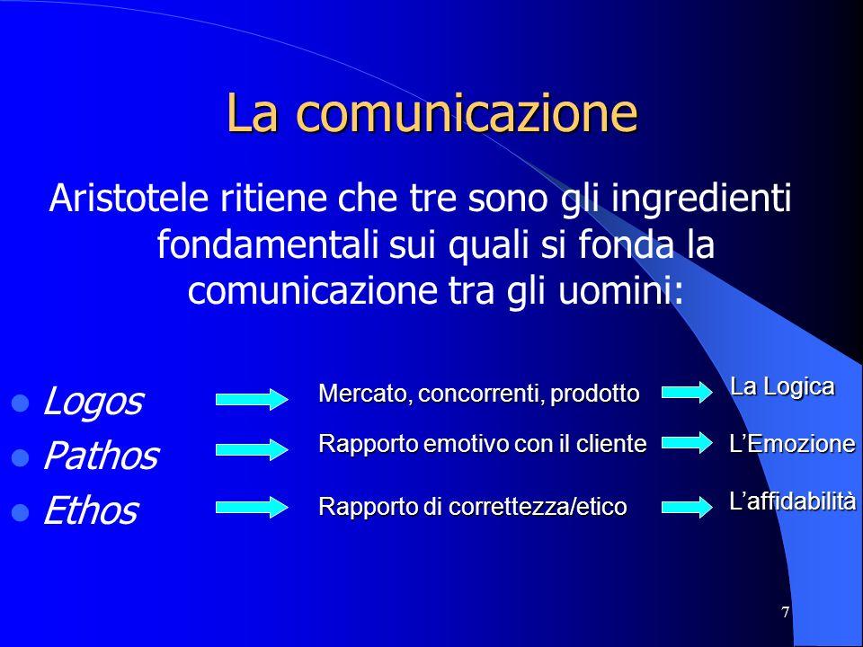 La comunicazioneAristotele ritiene che tre sono gli ingredienti fondamentali sui quali si fonda la comunicazione tra gli uomini: